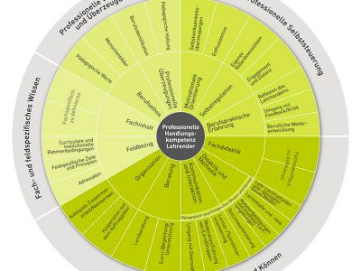 GRETA Kompetenzmodell für Lehrende